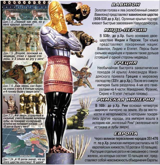 Значение сна Навуходоносора
